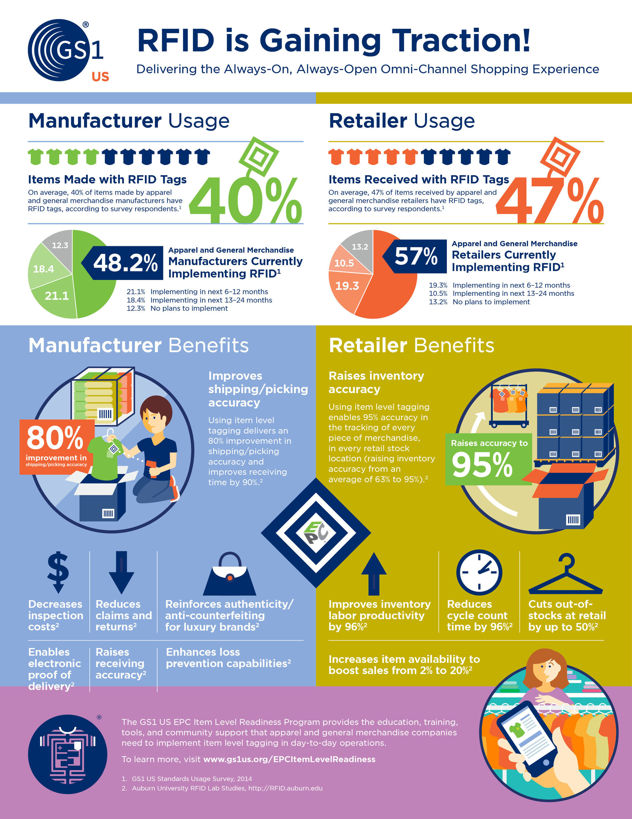 Data from the GS1 US Standards Usage Survey and Auburn University's RFID Lab.