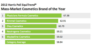 Physicians Formula Cosmetics is Harris Poll EquiTrend's Mass-Market Cosmetics Brand of the Year in 2012.