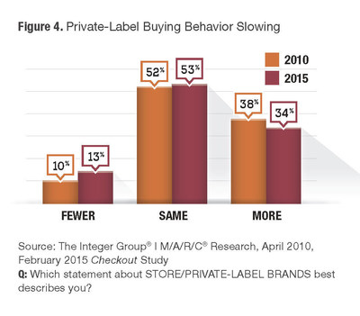 Private-Label Buying Behavior Slowing