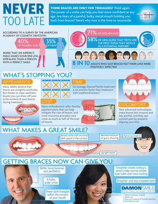 To celebrate inspirational pro surfer and Damon(R) Smile endorser Bethany Hamilton's wedding, the makers of Damon Smile unveil an infographic that illustrates why it's 'Never Too Late' to invest in a beautiful, healthy smile.  (PRNewsFoto/Ormco)