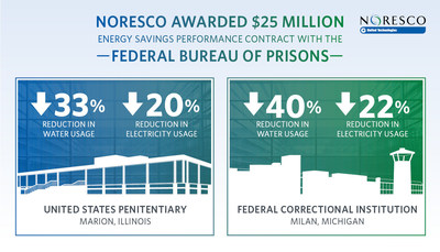 Two Federal Bureau of Prisons sites will receive energy and water efficiency and capital infrastructure upgrades through an energy savings performance contract (ESPC) with NORESCO: United States Penitentiary (USP) Marion, Illinois, and Federal Correctional Institution (FCI) Milan, Michigan.