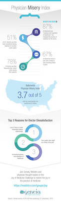 Geneia survey finds that 67% of physicians know a peer who's thinking of leaving medicine. Nationwide Physician Misery Index is 3.7 out of 5.