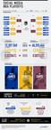 Social Media NBA Playoffs
