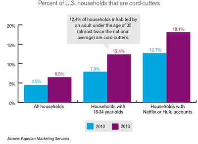 According to Experian Marketing Services, the percentage of American households with cord-cutters is increasing.
