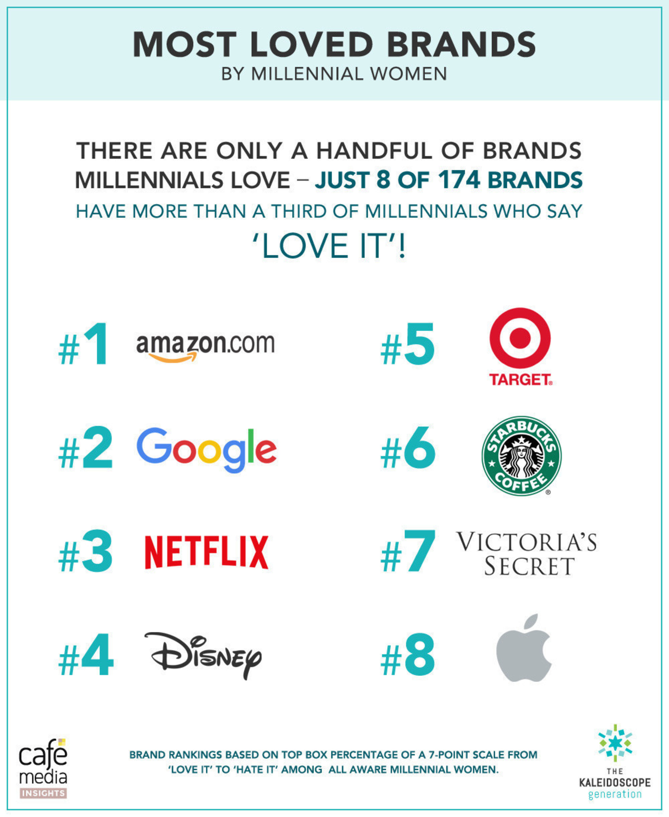 There are only a handful of brands that millennials love.  Just 8 out of 174 brands have more than a third of ...