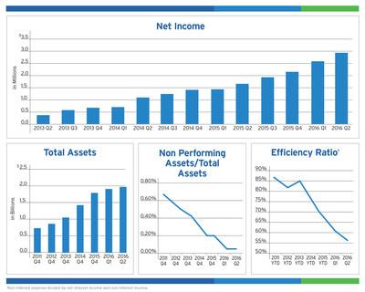 BSB Bancorp, Inc. 2016 Q2 Charts