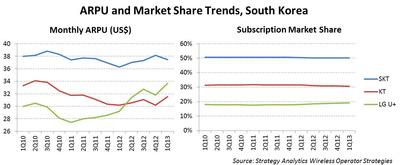 ARPU and Market Share Trends, South Korea.  (PRNewsFoto/Strategy Analytics)