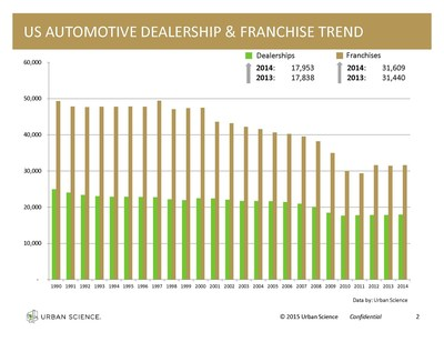 The most recent Franchise Activity Report from Urban Science shows a slight increase in the number of automotive dealerships in the United States since the end of 2013. As of December 31, 2014, there were 17,953 dealerships (rooftops), a 0.6 percent increase from last December's total of 17,838. The number of franchises (brands a dealership sells) also increased slightly 0.5 percent - from 31,440 on Dec. 31, 2013, to 31,609 as of Dec. 31, 2014.