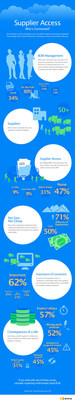 Infographic for Arena Survey on product companies' connecting to the bill of materials (BOM). Nearly half of all companies still u...<br /><br />Source : <a href=