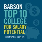 Babson once again is the top private business school for salary potential of graduates, according to the 2015-2016 PayScale College Salary Report.
