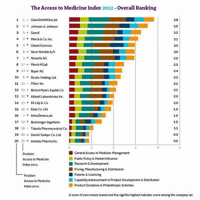 The Access to Medicine Index 2012 - Overall Ranking