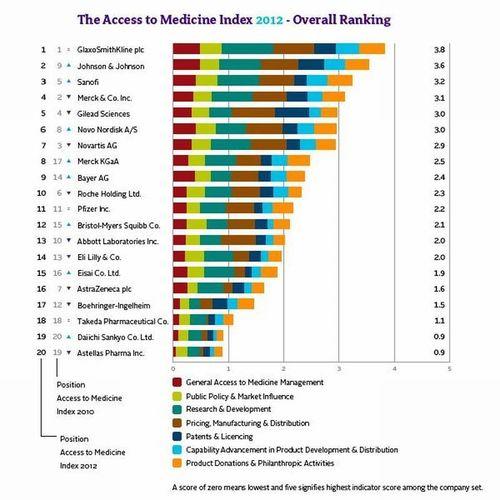 Les grandes sociétés pharmaceutiques font davantage d'efforts qu'il y a deux ans pour améliorer