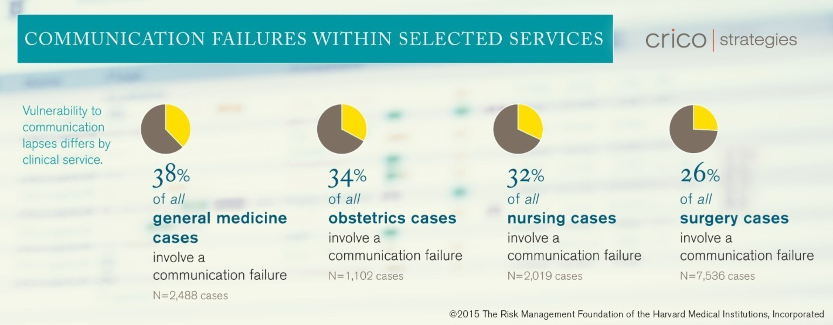 Communication failures within selected services (general medicine, obstetrics, nursing, surgery). Source: CRICO Strategies 2015 CBS Report: Malpractice Risks in Communication Failures.