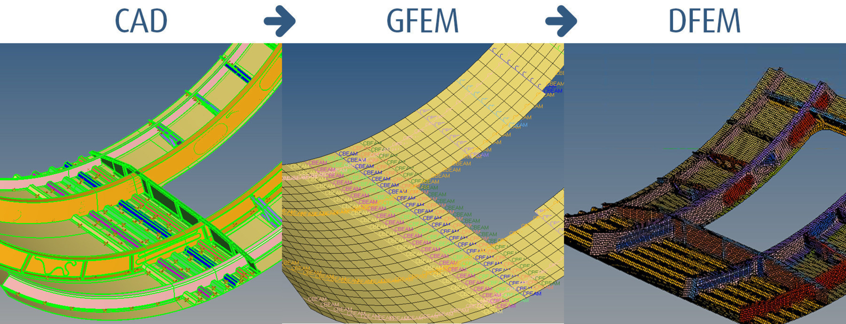 Providing a complete workflow to go from CAD to Global Model (GFEM) to Detailed Model (DFEM)