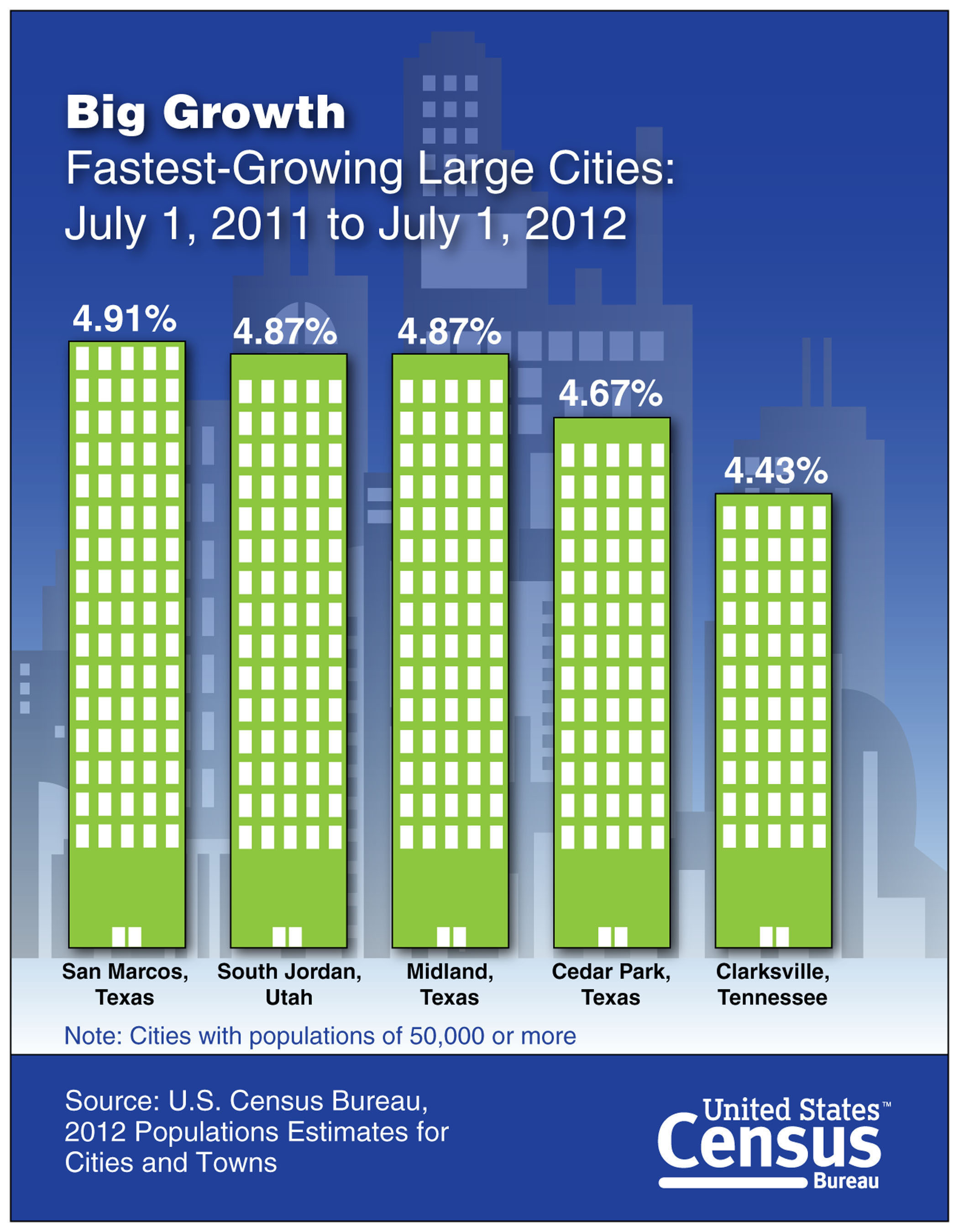 Three of the five fastest-growing large U.S. cities and towns for the year ending July 1, 2012 were in Texas, according to population estimates released today by the U.S. Census Bureau. The Lone Star State also stood out in terms of the size of population growth, with five of the 10 cities and towns that added the most people over the year. www.census.gov.(PRNewsFoto/U.S. Census Bureau)