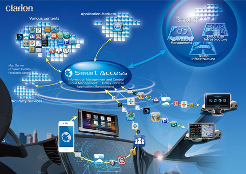 "The ""Smart Access"" Cloud Telematics Service provides drivers with a more comfortable, safe and ..."