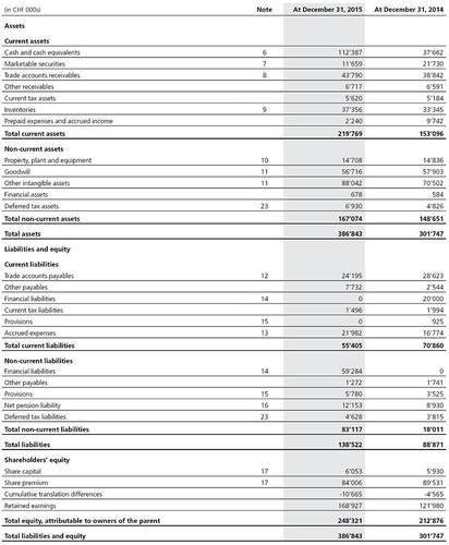 Table 3: Consolidated statement of financial position (condensed) (PRNewsFoto/u-blox)