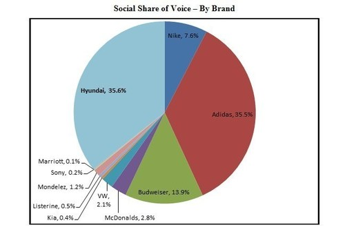 Social Share of Voice - By Brand: *Methodology: Sysomos MAPS - dates of 6/1/14 - 7/7/14, reviewing Twitter ...