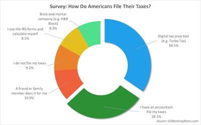 GOBankingRates survey finds more than 1 in 3 Americans file their taxes online.