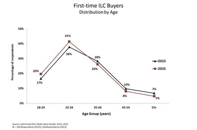 First-time ILC Buyers