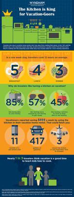 Wyndham Vacation Rentals Cooking Survey Infographic