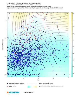 Isorisk curves map. 1,595 data points representing the epigenetic test result (vertical axis, log of index value) and the age (horizontal axis) of HPV-positive women tested in the clinical trial were plotted in 2 groups: red dots are cases with a confirmed dysplasia or cancer diagnosis; blue dots are presumed histology negative samples. The isorisk curves show the shifting ratio of the 2 groups. Background colour indicates the standard error of the risk level estimate. (PRNewsFoto/NEUMANN) (PRNewsFoto/NEUMANN)