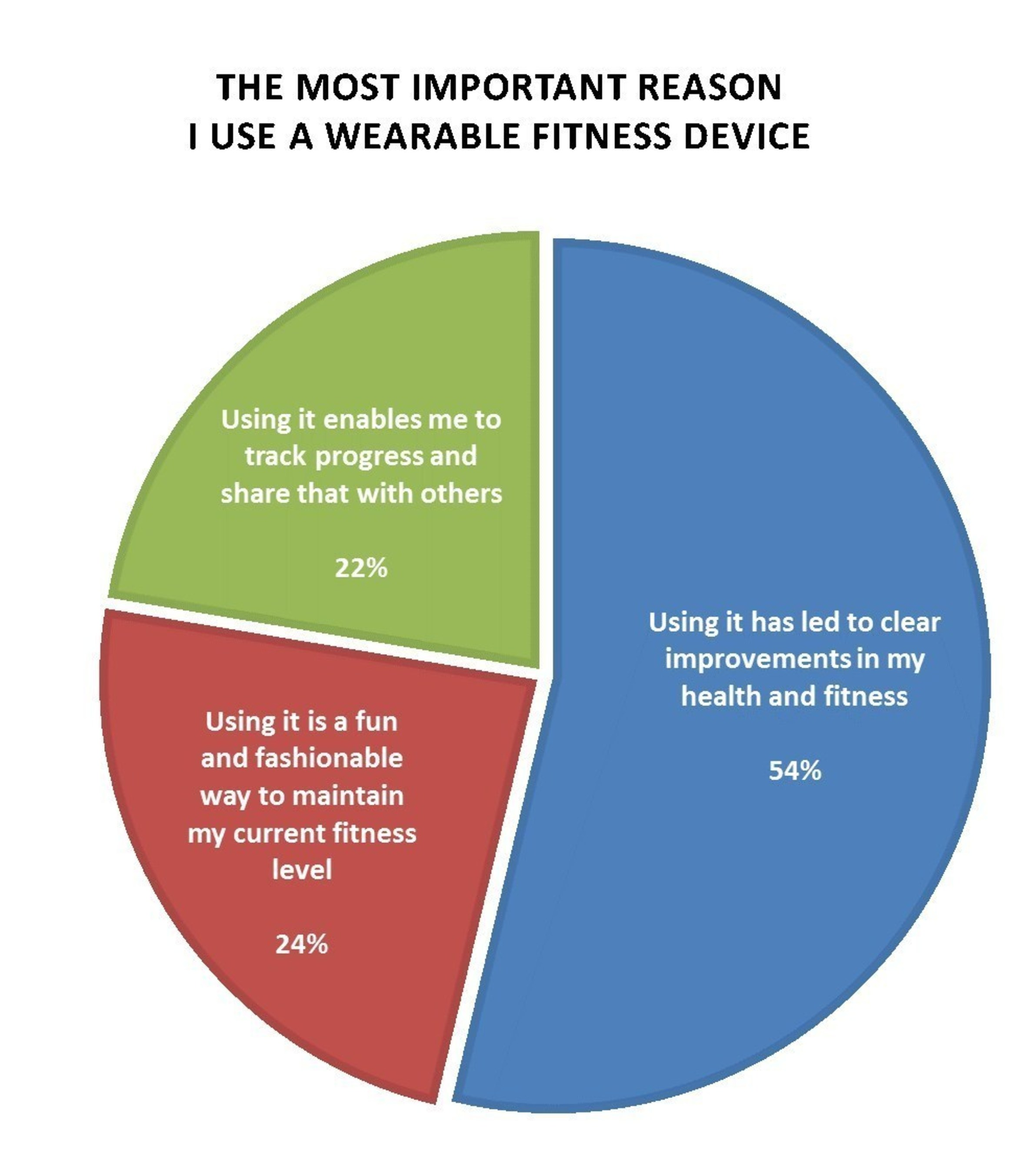 What\'s holding fitness wearables back?