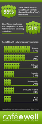 86% of social health network users believe it will help them stick to their New Year's resolutions