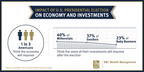 RBC Wealth Management Poll: Americans Optimistic that Presidential Election Will Boost Economy and Personal Investments (PRNewsFoto/RBC Wealth Management - U.S.)