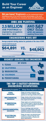 Positive Outlook Continues for Engineering Careers, Aerotek Reports