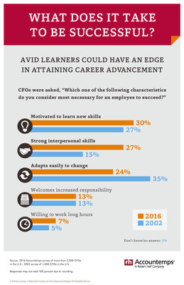 A new survey by Accountemps found 30 percent of CFOs polled said motivation to learn new skills is necessary to get ahead, followed by interpersonal skills (27 percent) and ability to adapt easily to change (24 percent).