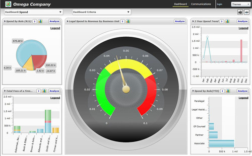CT TyMetrix Launches TyMetrix Intelligence-on-Demand Dashboard Application for Single, Illustrated