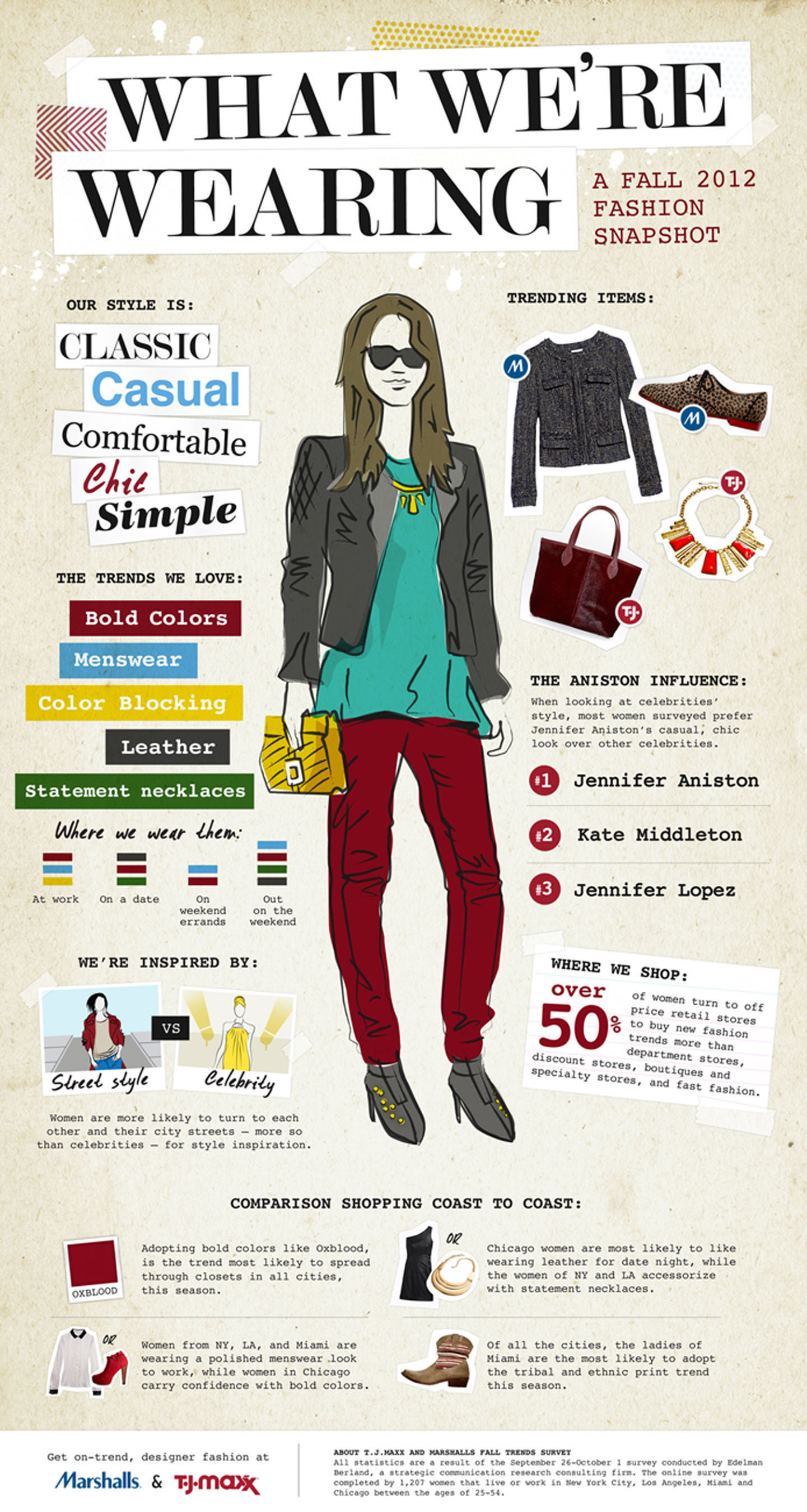 T.J.Maxx and Marshalls, the nation's leading off-price retailers, reveal how women are really wearing the ...