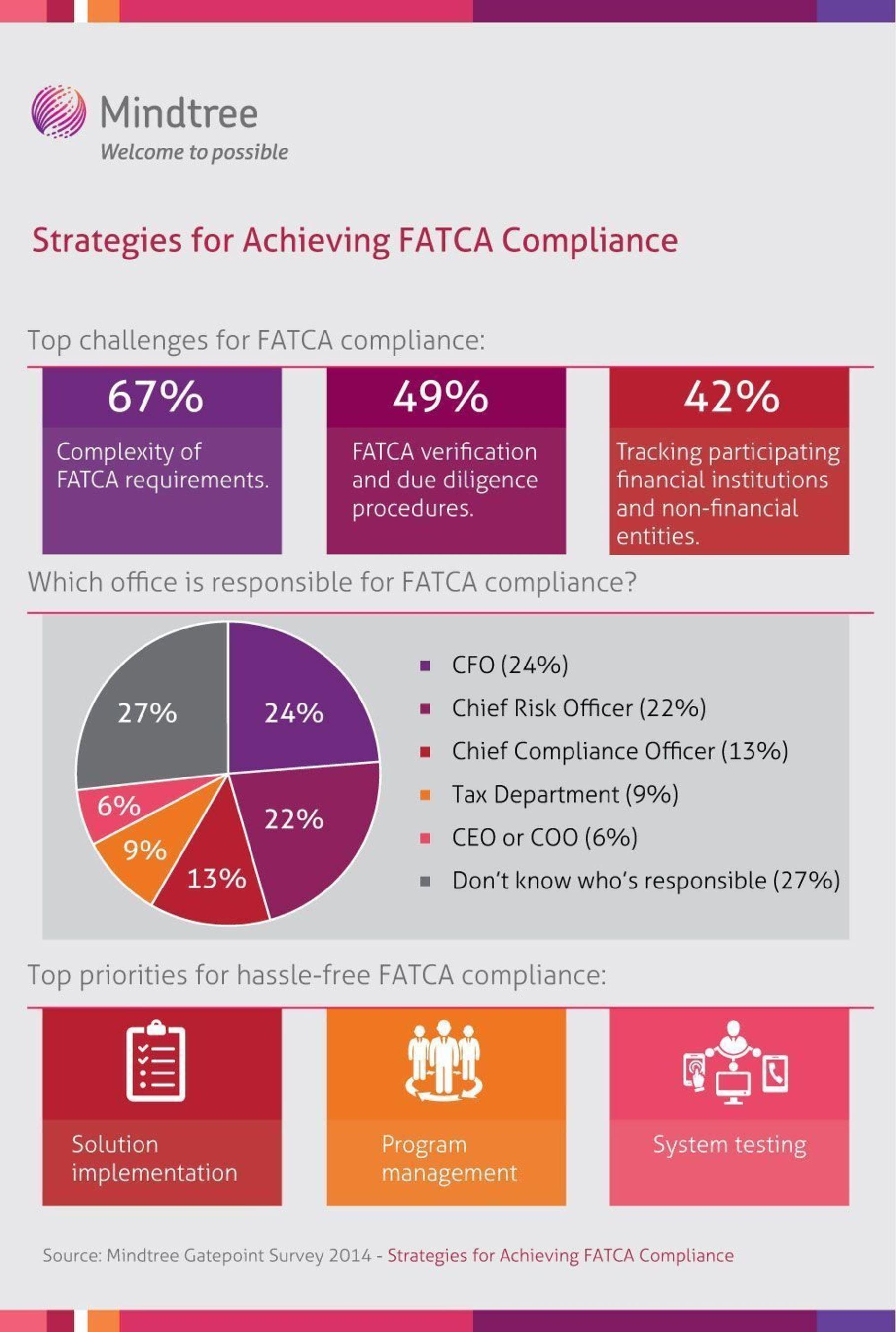 a) Strategies for Achieving FATCA Compliance; b) Survey; c) Mindtree (PRNewsFoto/Mindtree)