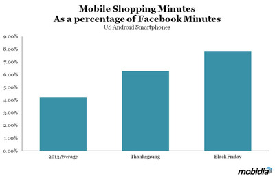 Mobile Shopping Leaps During Holiday Shopping Kick Off