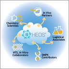 Accelrys HEOS is a powerful collaboration tool that enables scientists working at different locations to share data easily with each other.