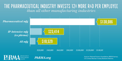 The pharmaceutical industry invests 12x more R&D per employee than all other manufacturing industries.