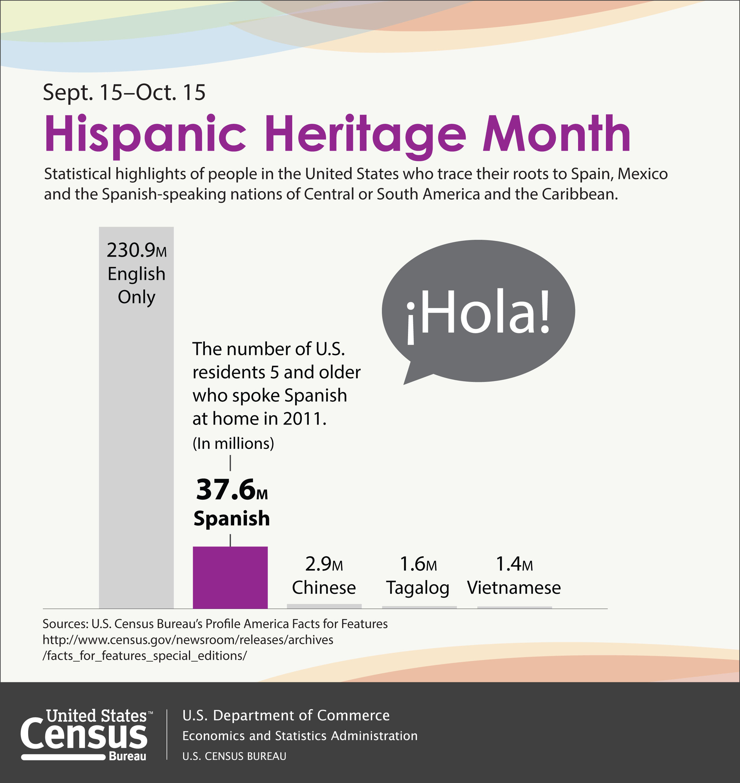 "The number of U.S. residents 5 and older who spoke Spanish at home was 37.6 million in 2011. This is a 117 percent increase since 1990 when it was 17.3 million. Those who hablan espanol en casa constituted 12.9 percent of U.S. residents 5 and older. More than half of these Spanish speakers spoke English ""very well."" More: http://www.census.gov/newsroom/releases/archives/facts_for_features_special_editions/cb13-ff19.html.  (PRNewsFoto/U.S. Census Bureau)"