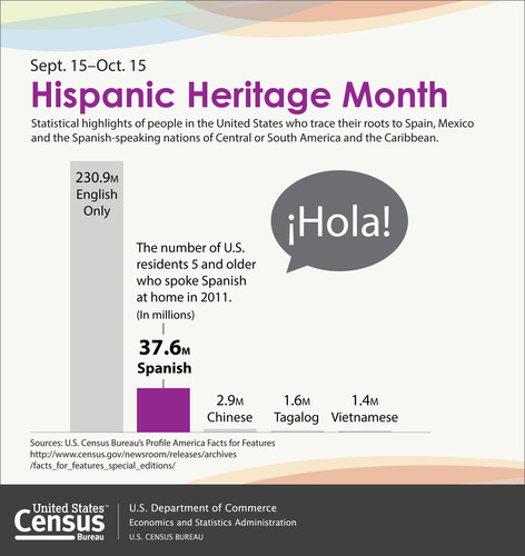 "The number of U.S. residents 5 and older who spoke Spanish at home was 37.6 million in 2011. This is a 117 percent increase since 1990 when it was 17.3 million. Those who hablan espanol en casa constituted 12.9 percent of U.S. residents 5 and older. More than half of these Spanish speakers spoke English ""very well."" More: http://www.census.gov/newsroom/releases/archives/facts_for_features_special_editions/cb13-ff19.html. (PRNewsFoto/U.S. Census Bureau) (PRNewsFoto/U.S. CENSUS BUREAU)"
