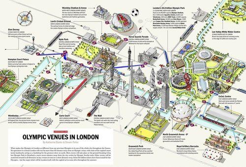 Identifier les sites olympiques à Londres