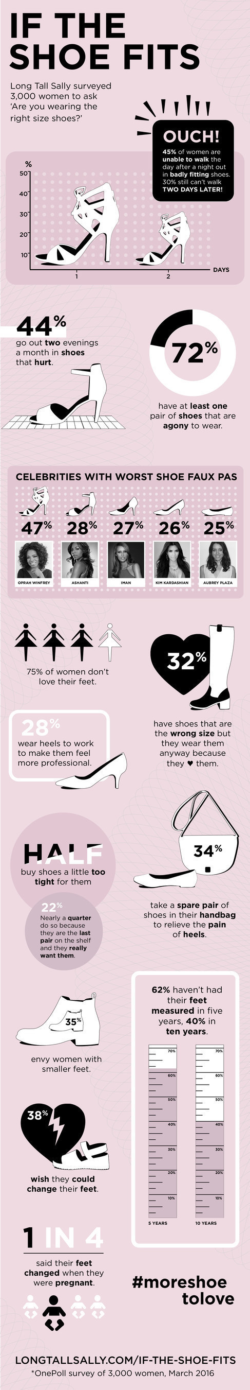 """Long Tall Sally's """"If the Shoe Fits"""" survey asked 3,000 women about their shoe-wearing habits. More details at http://us.longtallsally.com/if-the-shoe-fits."""
