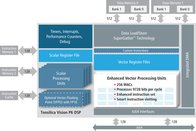 Tensilica Vision P6 DSP block diagram, architecture and features