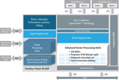 Tensilica Vision P6 DSP block diagram, architecture and features