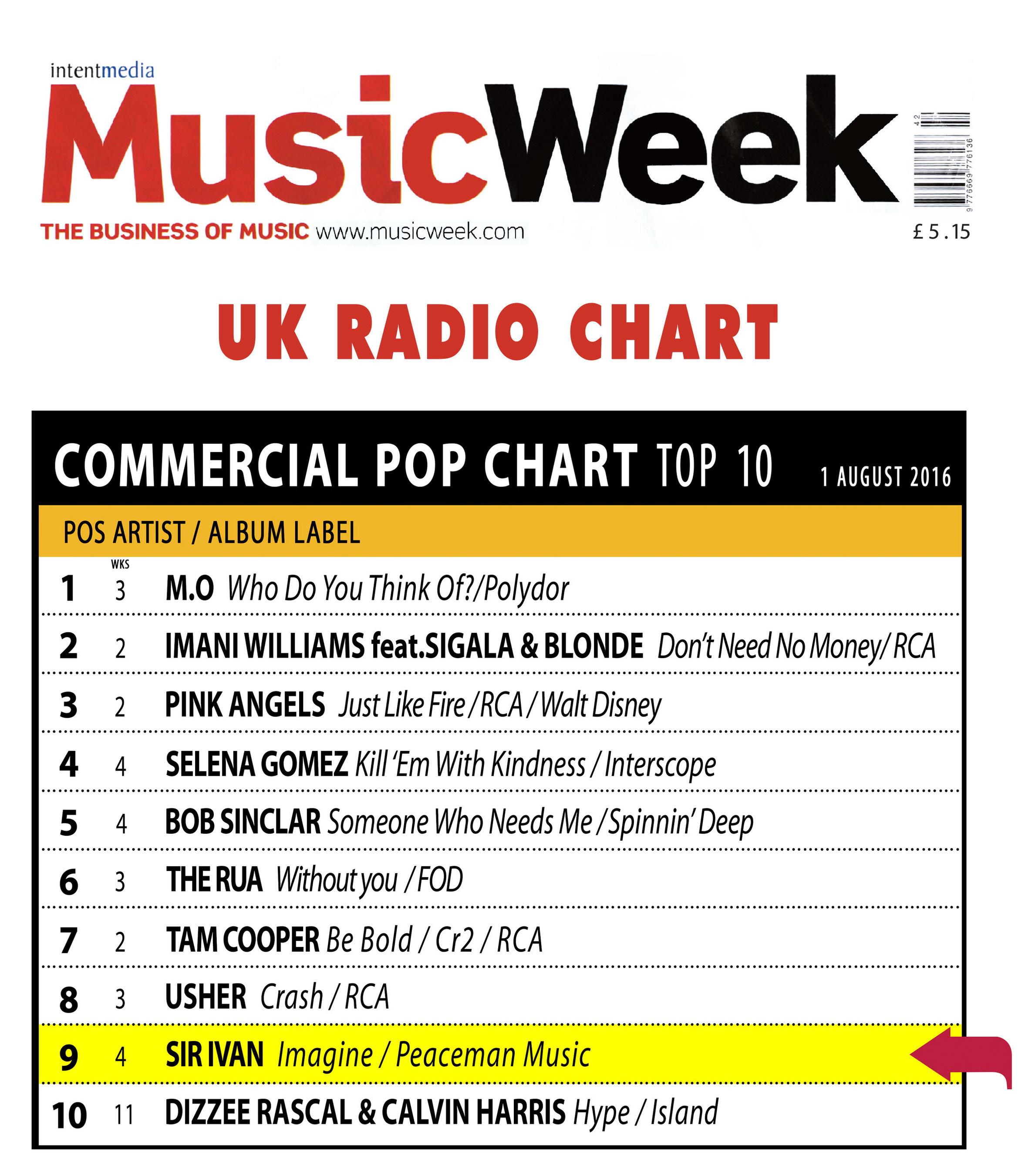 Peaceman_Music_SIR_IVAN_Top_10_Music_Week___1