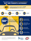Liberty Mutual Insurance Teen Driving Infographic. (PRNewsFoto/Liberty Mutual Insurance)