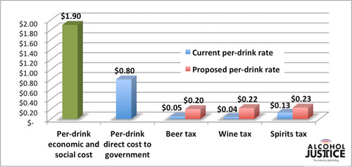 Alcohol Tax Proposal & Government Cost.  (PRNewsFoto/Alcohol Justice)