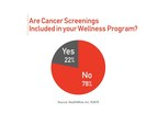 Are Cancer Screenings Included in Your Wellness Program?