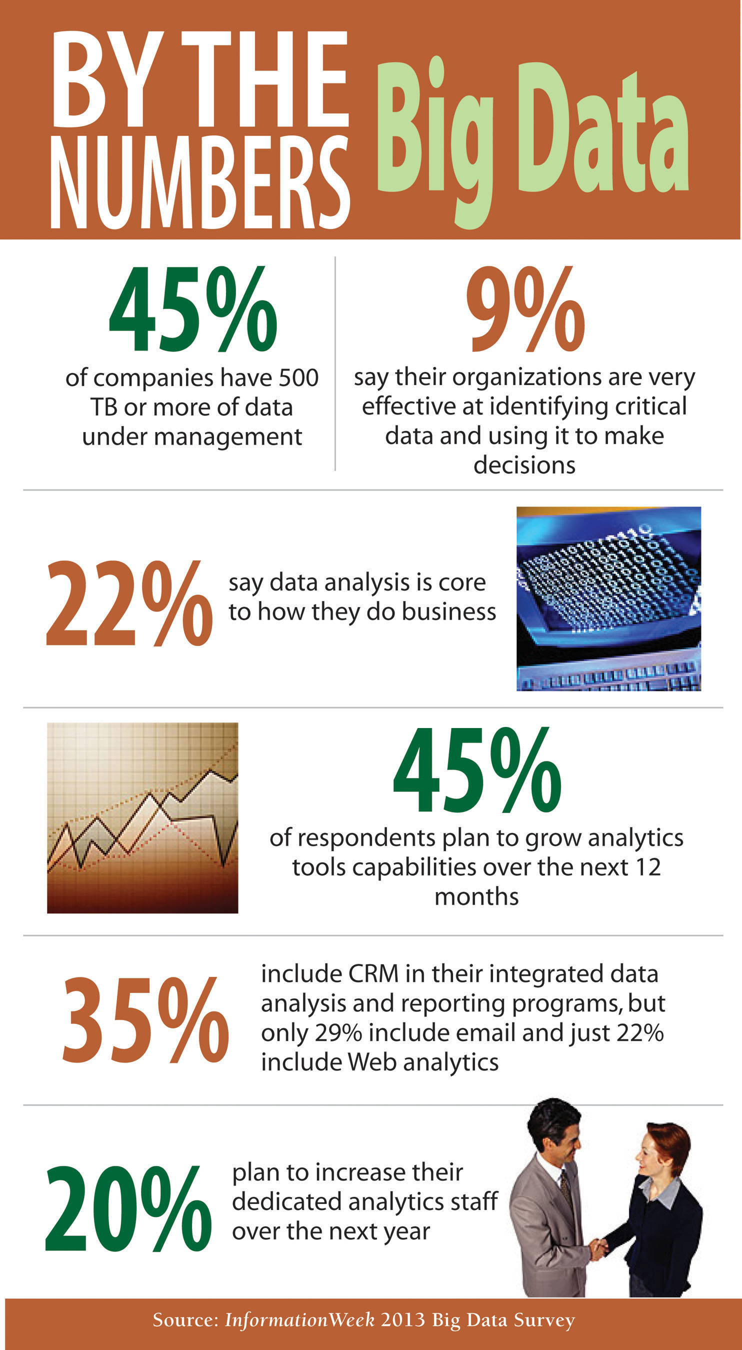 45% Of Companies Have 500 TB Of Data Under Management, Says InformationWeek.  (PRNewsFoto/UBM Tech)