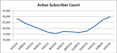 Snap Interactive Announces Subscriber Growth.  (PRNewsFoto/Snap Interactive, Inc.)