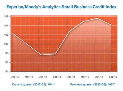 Experian/Moody's Analytics Small Business Credit Index shows small businesses faced significant challenges in Q3 that will continue through most of 2013.  (PRNewsFoto/Experian)